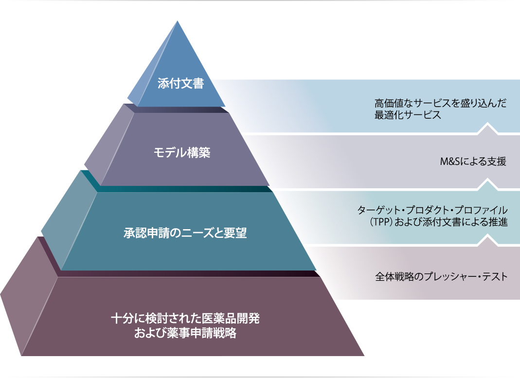 Web-IntegrationPyramid